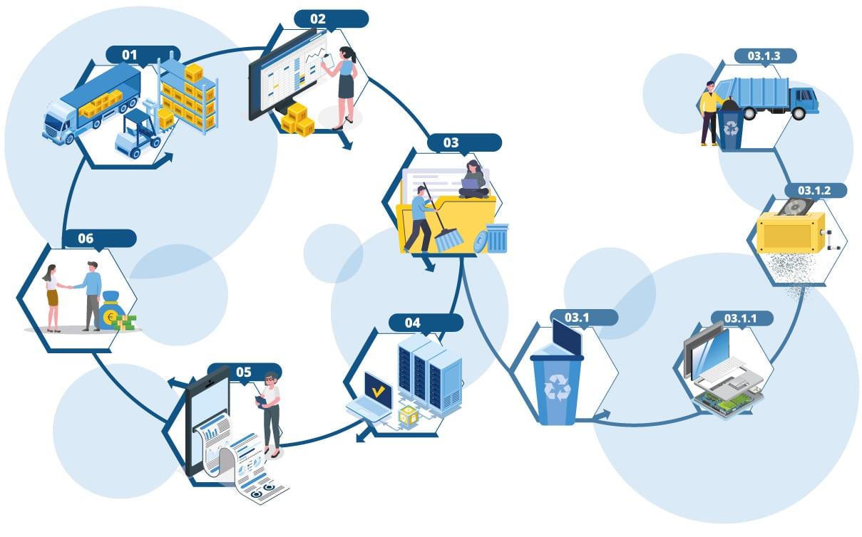 bb-net Prozessgrafik
