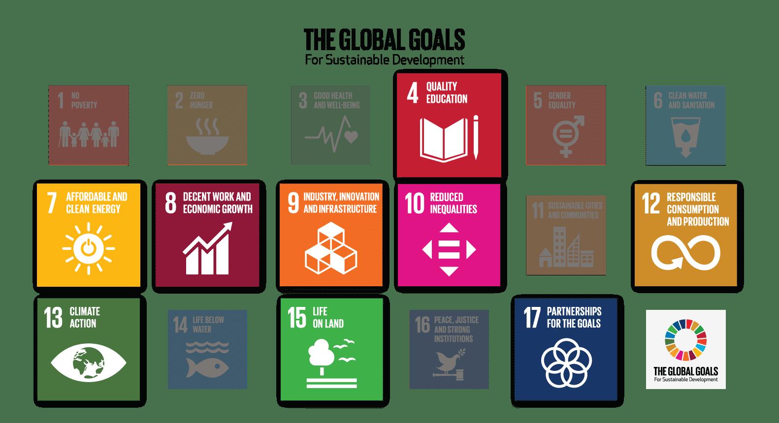 as metas globais para o desenvolvimento sustentável
