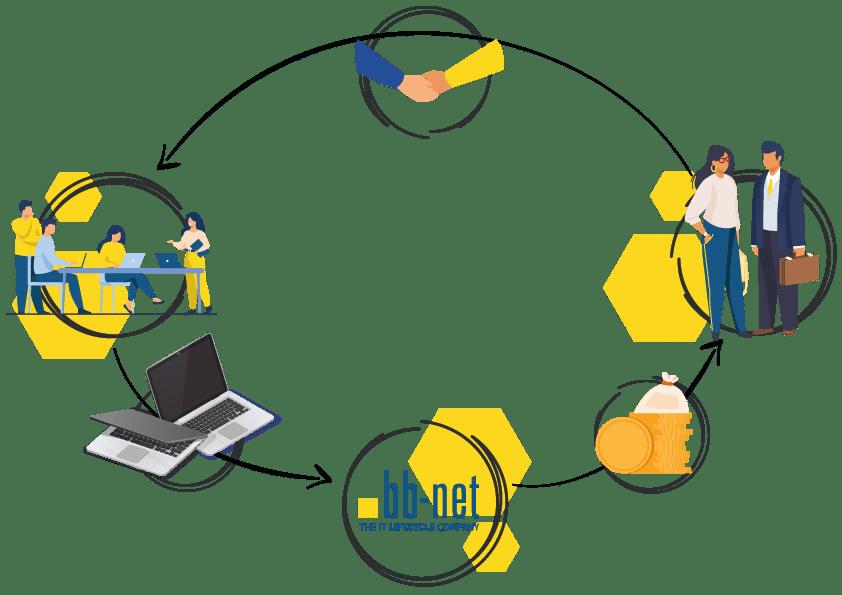 Prozessdiagramm Dienstleister