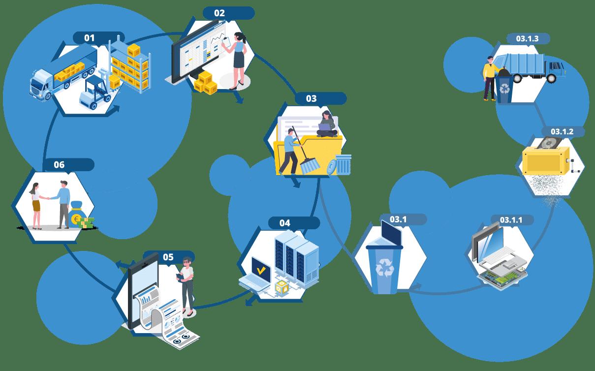 Prozessgrafik Ankauf