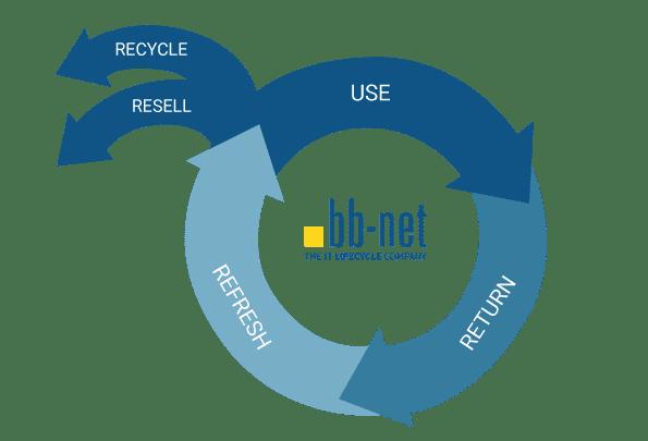 IT Vermieter Service Prozess Blau