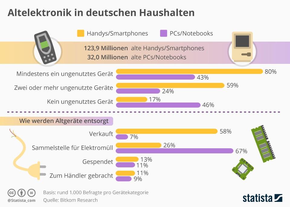 Altelektronik in deutschen Haushalten