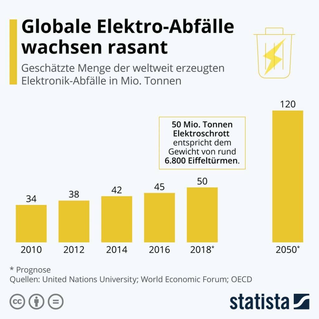 Statistik Elektro-Abfalle von Statista